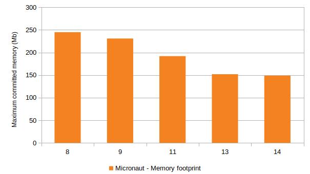 Micronaut max memory usage