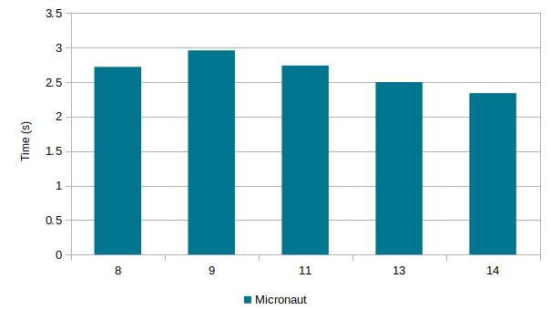 Micronaut startup timings